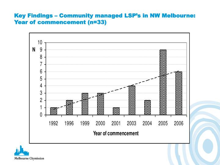 Key Findings – Community managed LSP's in NW Melbourne: Year of commencement (n=33)