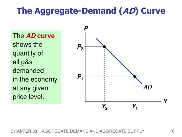 eco372 aggregate demand and supply mode Start studying ap econ unit 3 learn is different from the model of supply and demand for a using the model of aggregate demand and aggregate supply.