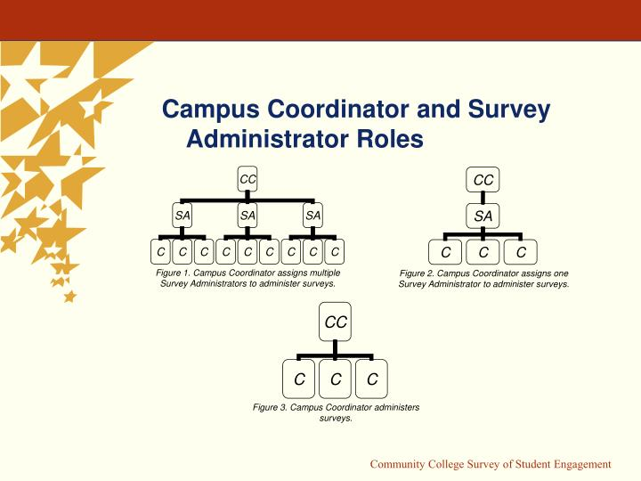 Figure 1. Campus Coordinator assigns multiple Survey Administrators to administer surveys.