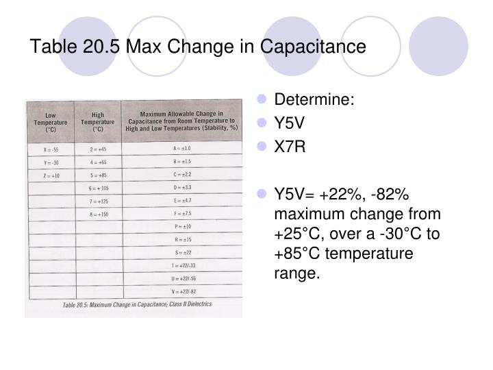 Table 20.5 Max Change in Capacitance