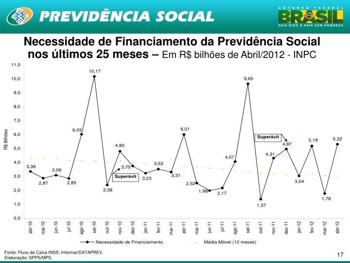 Necessidade de Financiamento da Previdência Social