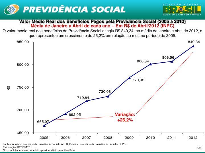 Valor Médio Real dos Benefícios Pagos pela Previdência Social (2005 a 2012)