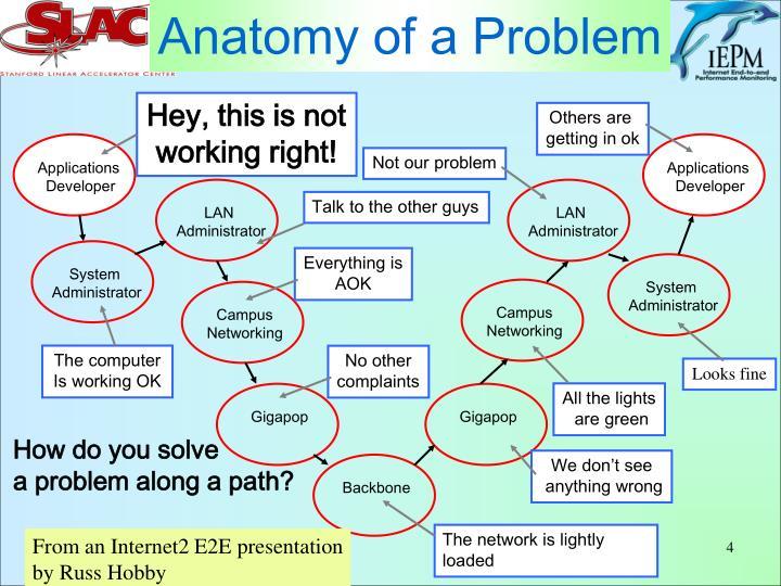 Anatomy of a Problem