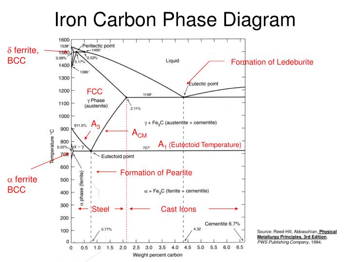 ppt intermetallic compounds powerpoint presentation id scrum process diagram