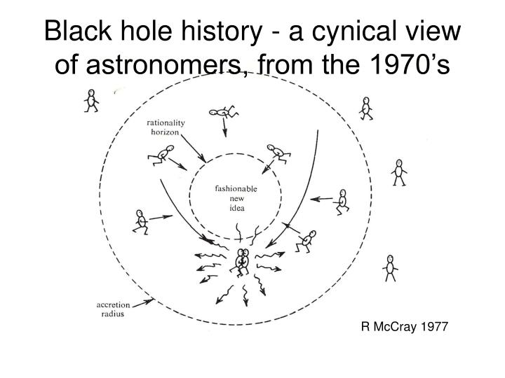 Black hole history - a cynical view of astronomers, from the 1970's
