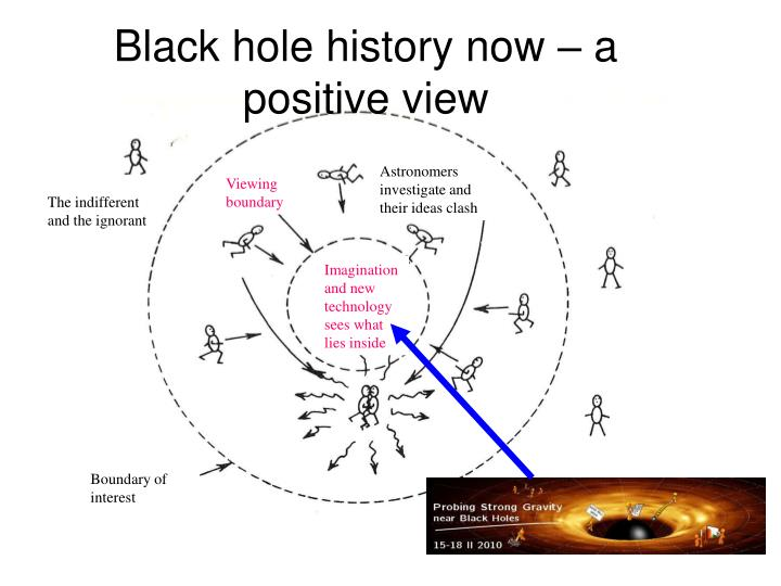 Black hole history now – a positive view