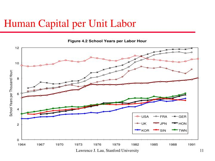 Human Capital per Unit Labor