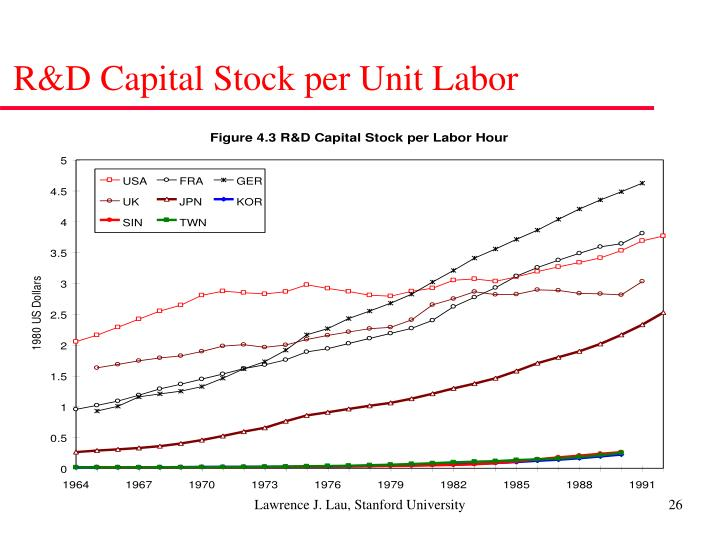 R&D Capital Stock per Unit Labor