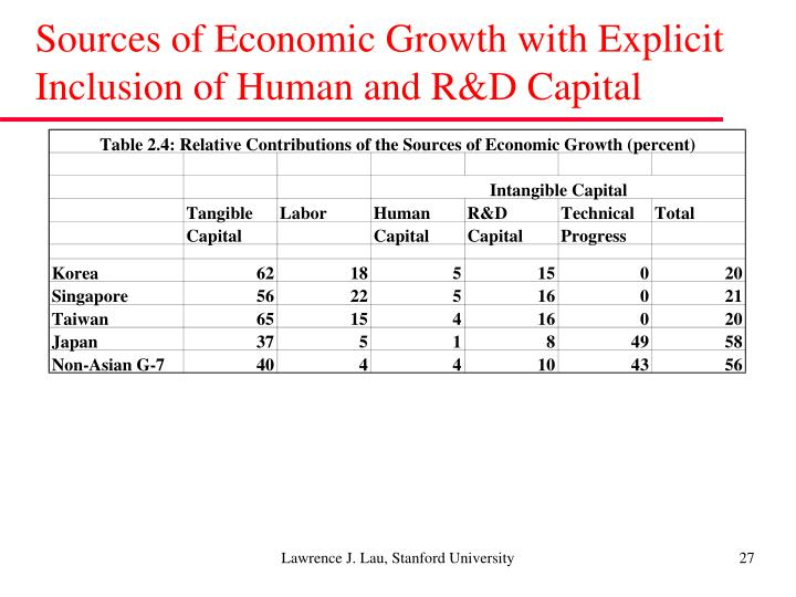 Sources of Economic Growth with Explicit Inclusion of Human and R&D Capital