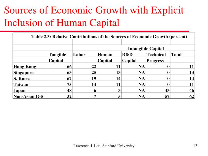 Sources of Economic Growth with Explicit Inclusion of Human Capital