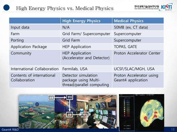 High Energy Physics vs. Medical Physics