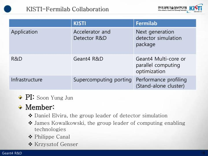KISTI-Fermilab Collaboration