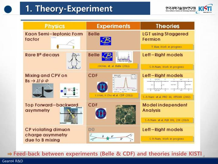 1. Theory-Experiment