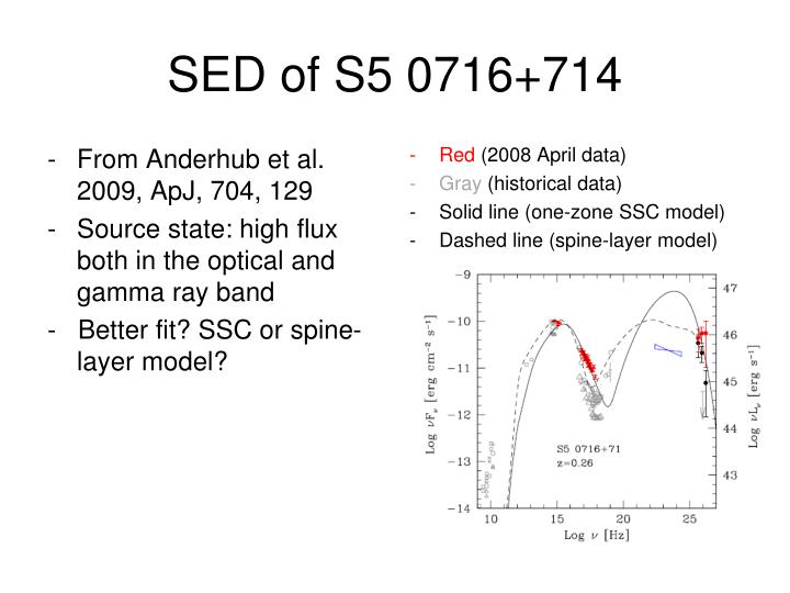 SED of S5 0716+714