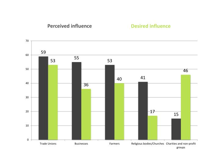 Perceived influence