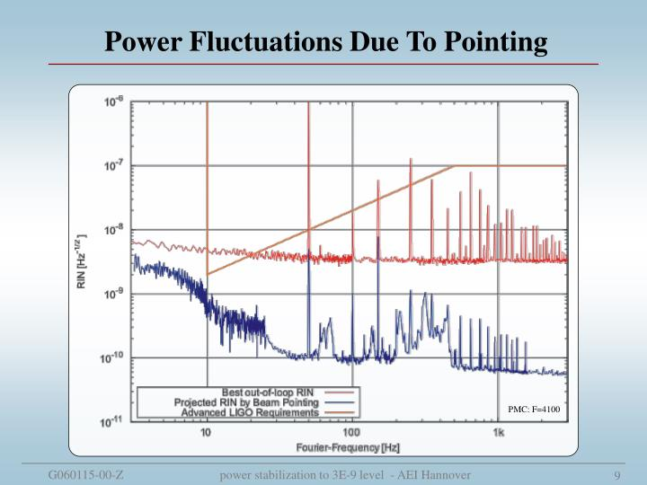 Power Fluctuations Due To Pointing