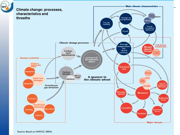 Climate change: processes, characteristics and