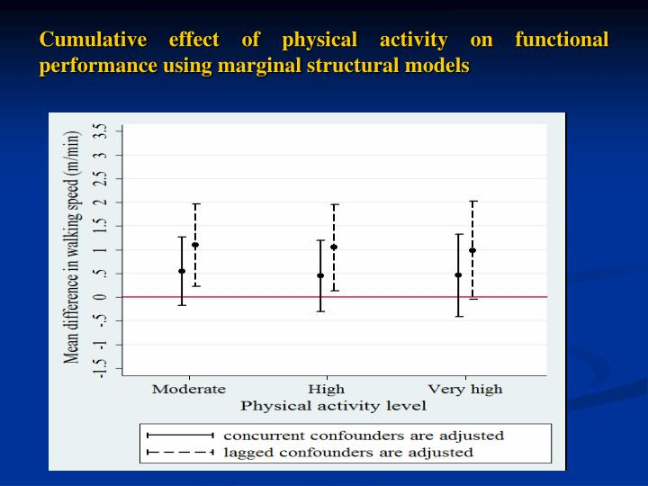 Cumulative effect of physical activity on functional performance using marginal structural models