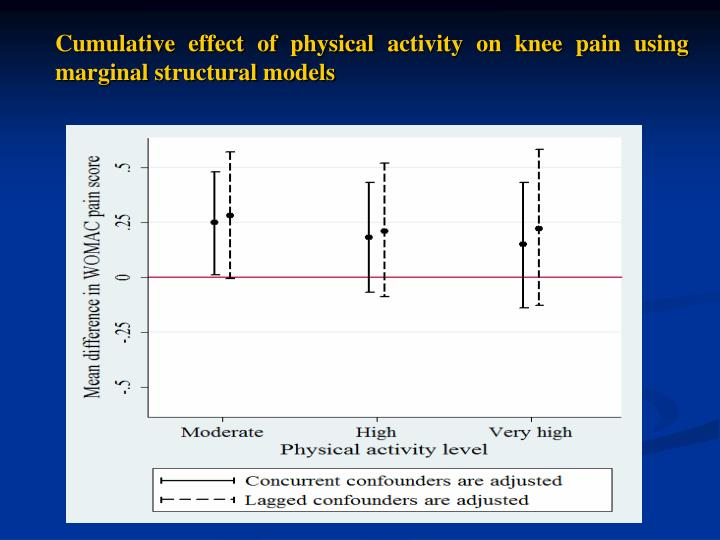 Cumulative effect of physical activity on knee pain using marginal structural models