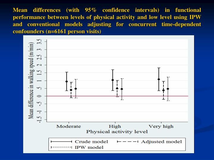 Mean differences (with 95% confidence intervals) in functional performance between levels of physical activity and low level using IPW and conventional models adjusting for concurrent time-dependent confounders (n=6161 person visits)