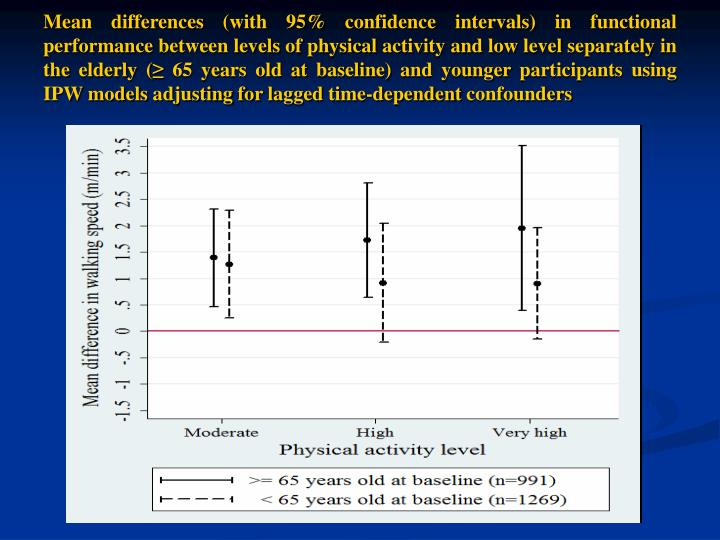 Mean differences (with 95% confidence intervals) in functional performance between levels of physical activity and low level separately in the elderly (