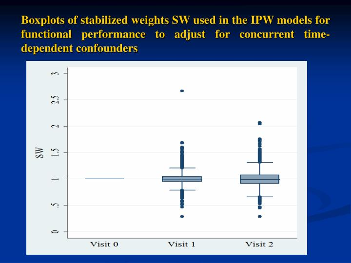 Boxplots of stabilized weights SW used in the IPW models for functional performance to adjust for concurrent time-dependent confounders