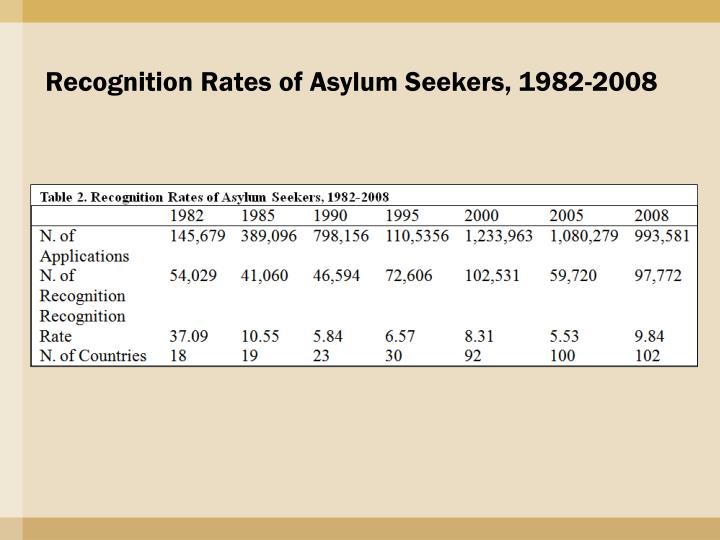 Recognition Rates of Asylum Seekers, 1982-2008