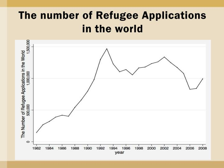 The number of Refugee Applications