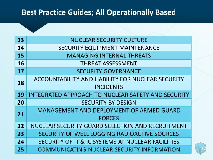 Best Practice Guides; All Operationally Based