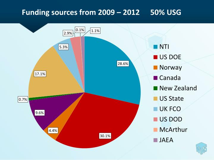 Funding sources from 2009 – 201250% USG