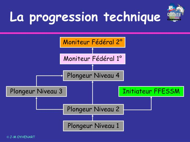 La progression technique