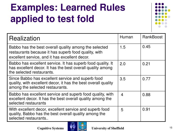 Examples: Learned Rules applied to test fold