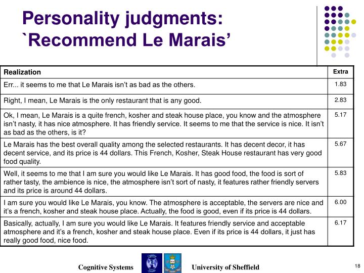 Personality judgments: `Recommend Le Marais'