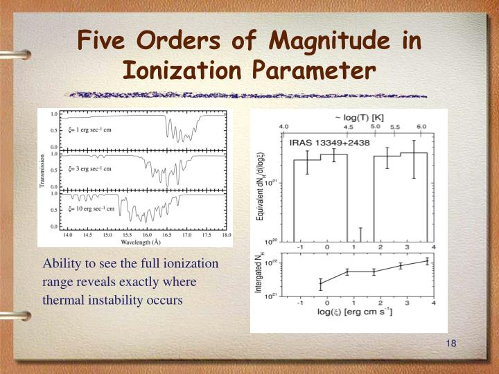Five Orders of Magnitude in Ionization Parameter