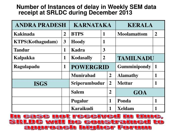 Number of instances of delay in weekly sem data receipt at srldc during december 2013