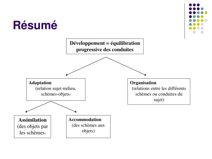 Développement = équilibration progressive des conduites