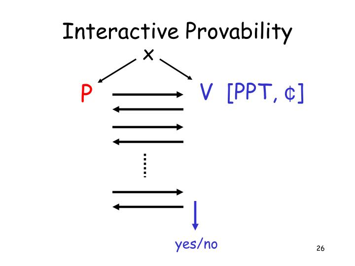 Interactive Provability