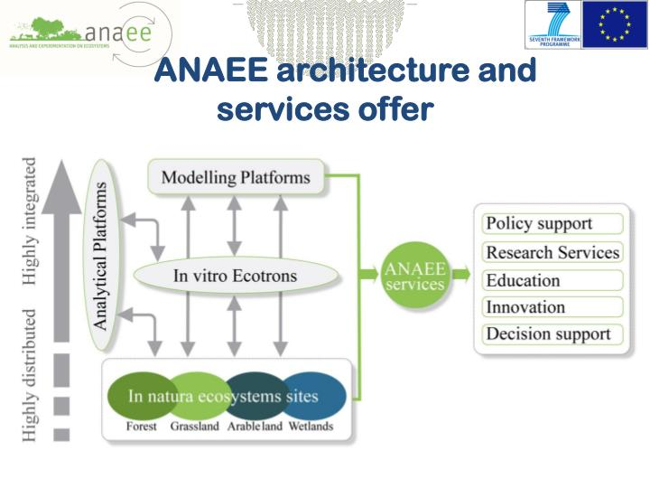 ANAEE architecture and