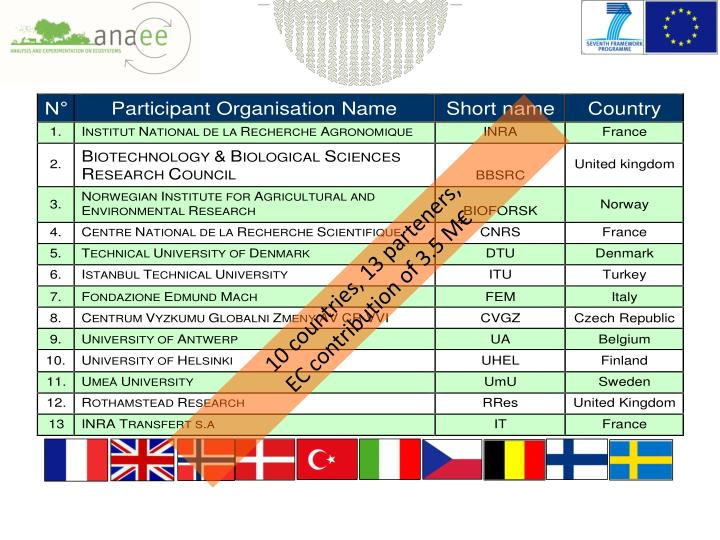 10 countries, 13 parteners,