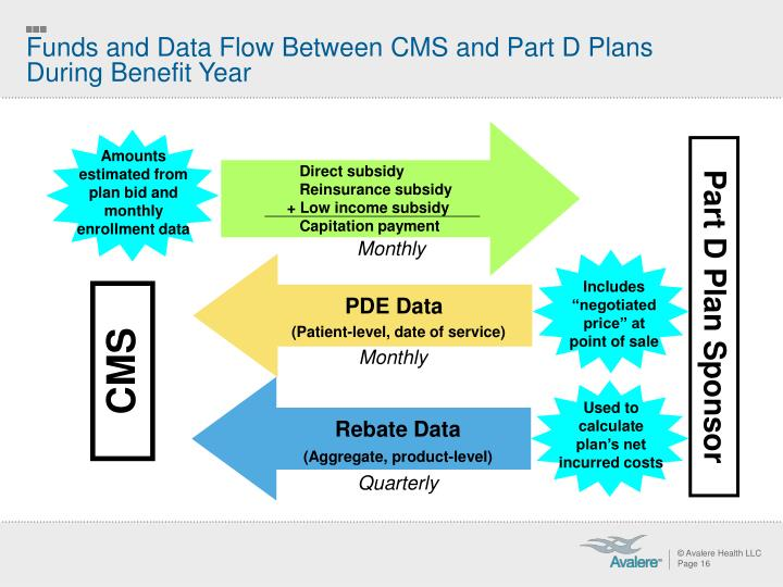 Funds and Data Flow Between CMS and Part D Plans During Benefit Year