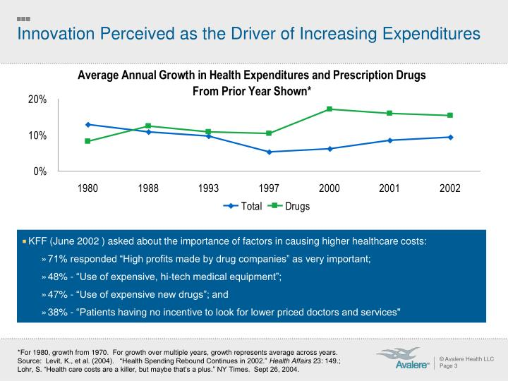 Innovation Perceived as the Driver of Increasing Expenditures