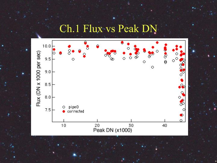 Ch.1 Flux vs Peak DN