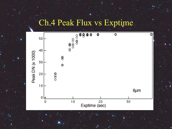 Ch.4 Peak Flux vs Exptime