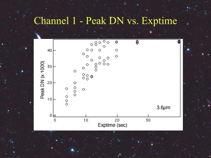 Channel 1 - Peak DN vs. Exptime