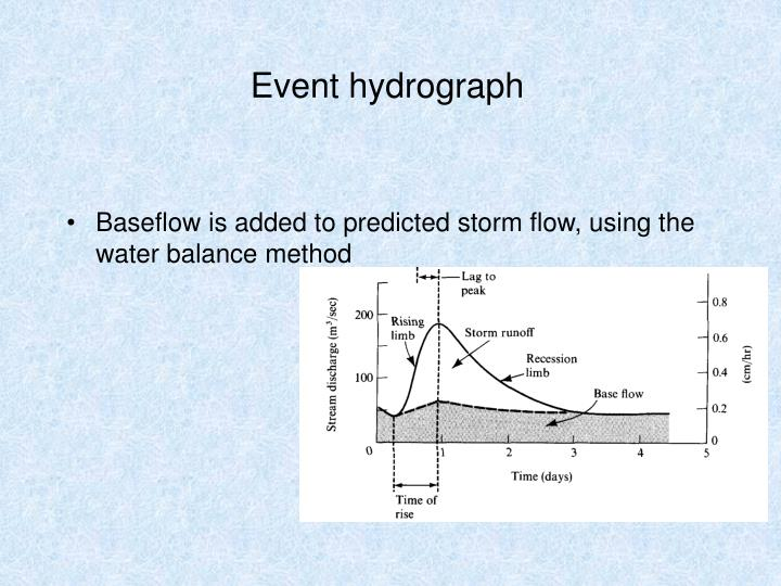 Event hydrograph