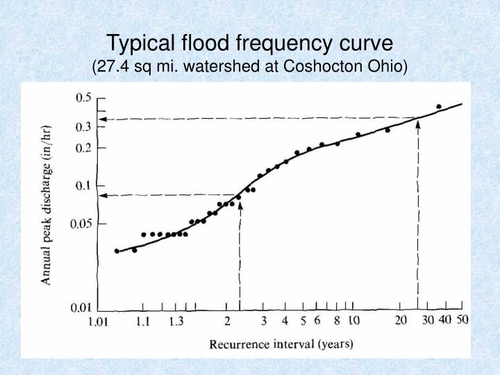 Typical flood frequency curve