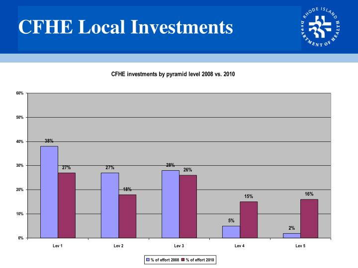 CFHE Local Investments