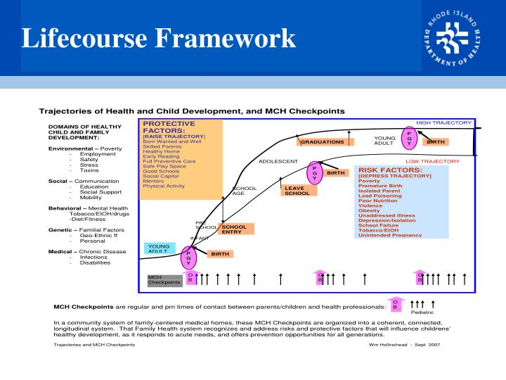 Lifecourse Framework