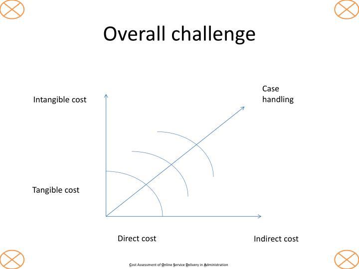 Overall challenge