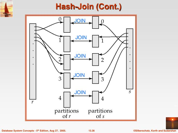 Hash-Join (Cont.)